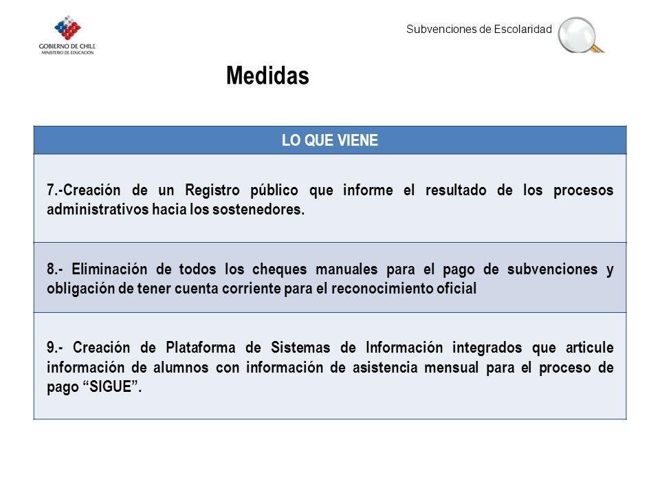 Subvenciones de Escolaridad LO QUE VIENE Medidas 7.-Creación de un Registro público que informe el resultado de los procesos administrativos hacia los sostenedores.