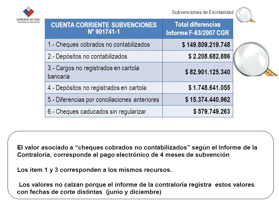 Subvenciones de Escolaridad CUENTA CORRIENTE SUBVENCIONES Nº 901741-1 Total diferencias Informe F-63/2007 CGR 1.- Cheques cobrados no contabilizados $ 149.809.219.748 2.- Depósitos no contabilizados $ 2.208.682.886 3.- Cargos no registrados en cartola bancaria $ 82.901.125.340 4.- Depósitos no registrados en cartola $ 1.748.641.055 5.- Diferencias por conciliaciones anteriores $ 15.374.440.962 6.- Cheques caducados sin regularizar $ 579.749.263 El valor asociado a cheques cobrados no contabilizados según el Informe de la Contraloría, corresponde al pago electrónico de 4 meses de subvención Los item 1 y 3 corresponden a los mismos recursos.