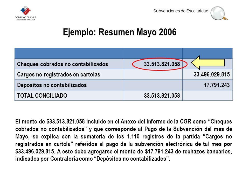 Subvenciones de Escolaridad Ejemplo: Resumen Mayo 2006 El monto de $33.513.821.058 incluido en el Anexo del Informe de la CGR como Cheques cobrados no contabilizados y que corresponde al Pago de la Subvención del mes de Mayo, se explica con la sumatoria de los 1.110 registros de la partida Cargos no registrados en cartola referidos al pago de la subvención electrónica de tal mes por $33.496.029.815.
