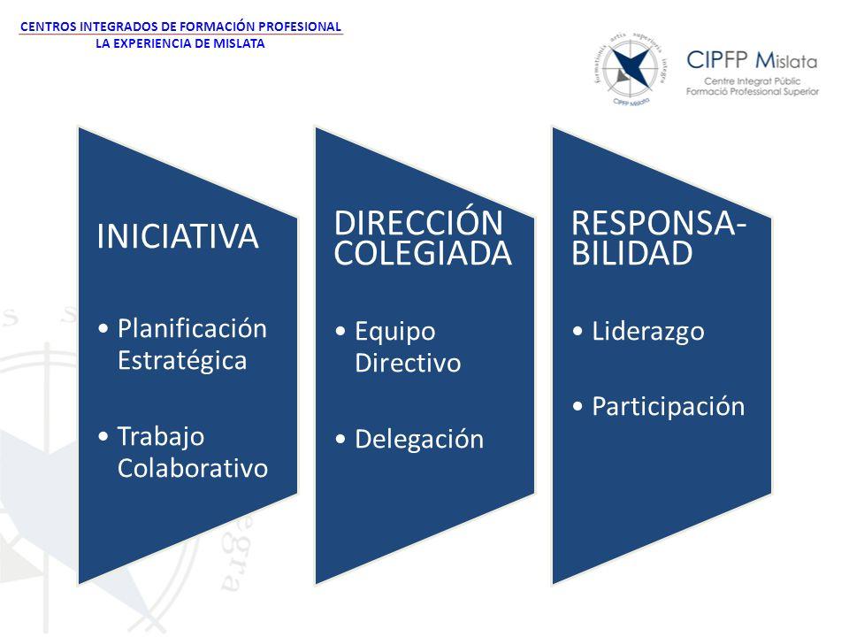 INICIATIVA Planificación Estratégica Trabajo Colaborativo DIRECCIÓN COLEGIA DA Equipo Directivo Delegación RESPONSA- BILIDAD Liderazgo Participación C