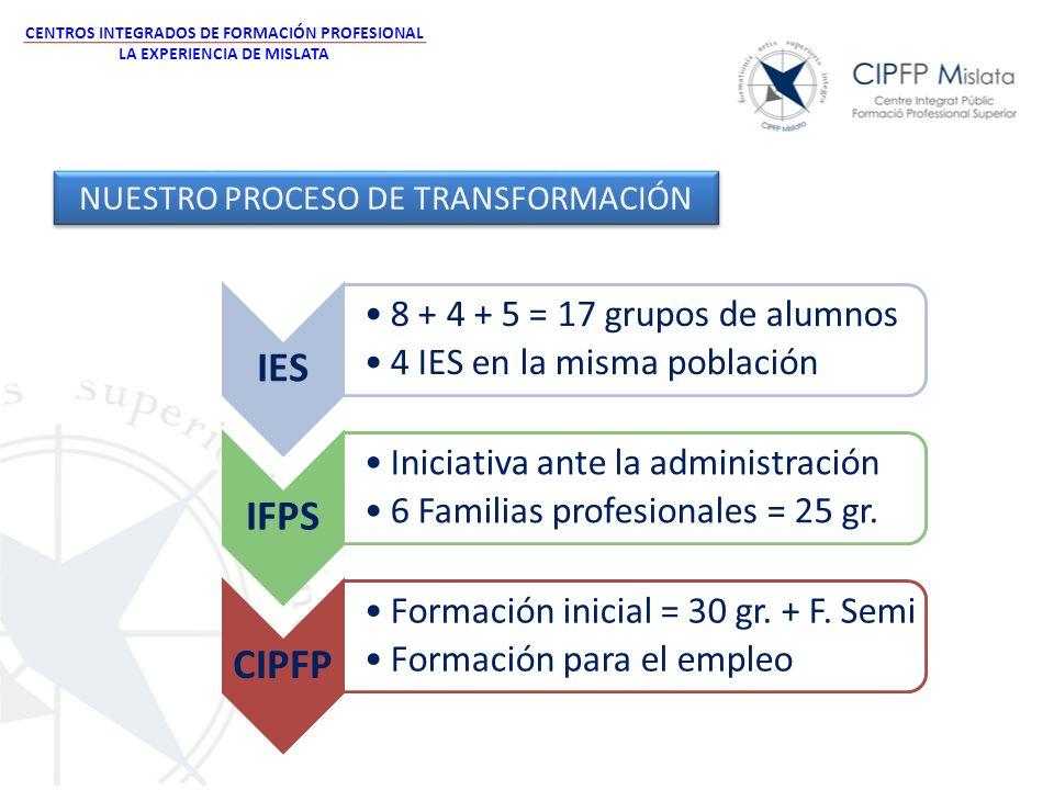 CENTROS INTEGRADOS DE FORMACIÓN PROFESIONAL LA EXPERIENCIA DE MISLATA IES 8 + 4 + 5 = 17 grupos de alumnos 4 IES en la misma población IFPS Iniciativa