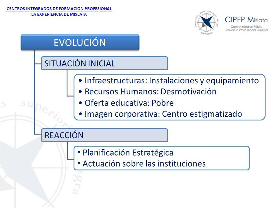 CENTROS INTEGRADOS DE FORMACIÓN PROFESIONAL LA EXPERIENCIA DE MISLATA EVOLUCIÓN SITUACIÓN INICIAL REACCIÓN Planificación Estratégica Actuación sobre l