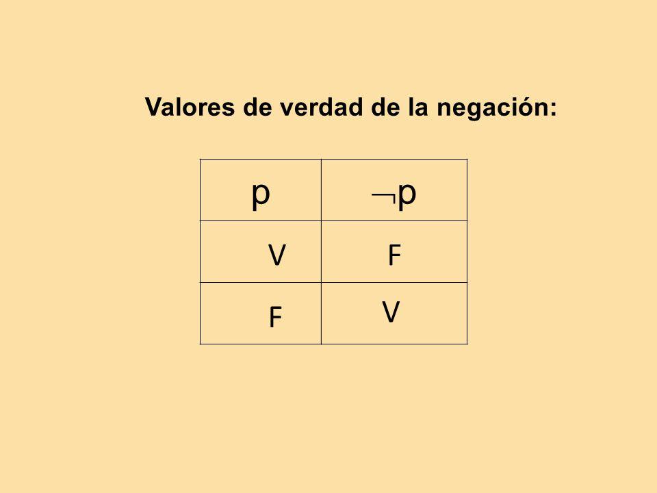p p Valores de verdad de la negación: V F VF