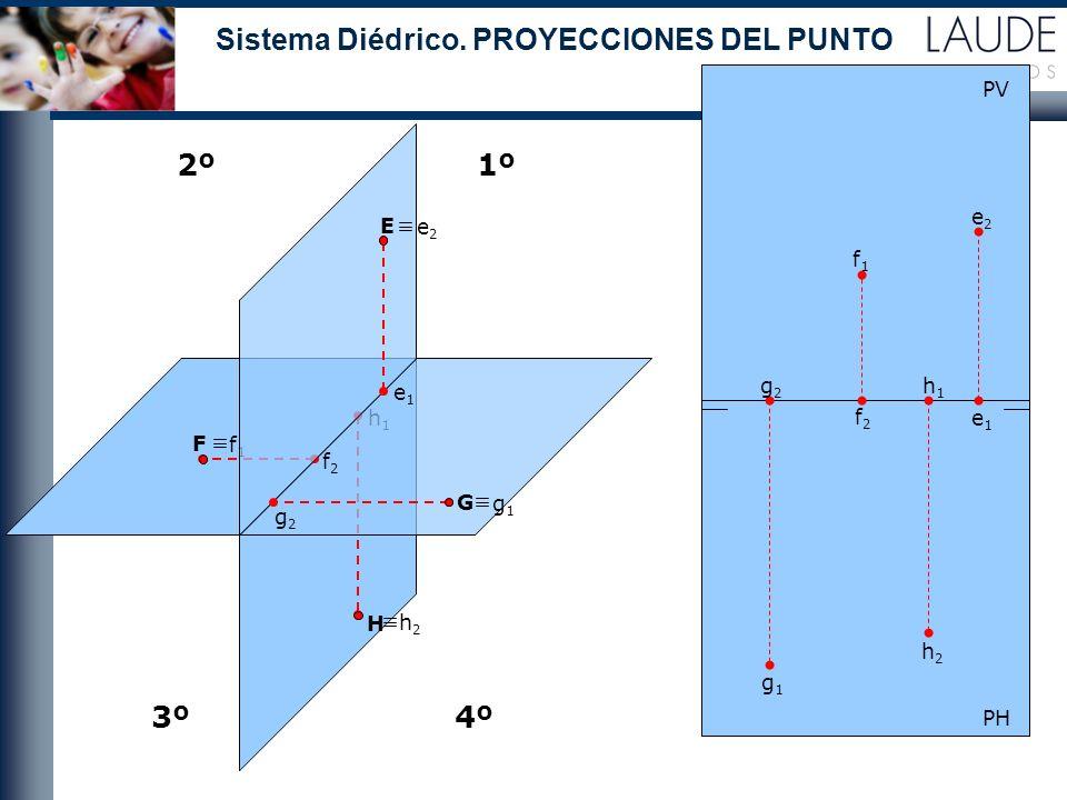 h1h1 h2h2 f2f2 f1f1 E H F 2º1º 3º4º PH PV e2e2 e1e1 f2f2 f1f1 g2g2 g1g1 h2h2 h1h1 e1e1 e2e2 G g1g1 g2g2 Sistema Diédrico. PROYECCIONES DEL PUNTO
