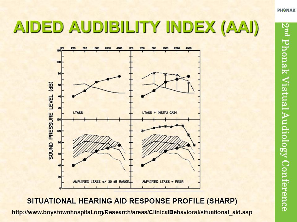 2 nd Phonak Vistual Audiology Conference AIDED AUDIBILITY INDEX (AAI) SITUATIONAL HEARING AID RESPONSE PROFILE (SHARP) http://www.boystownhospital.org