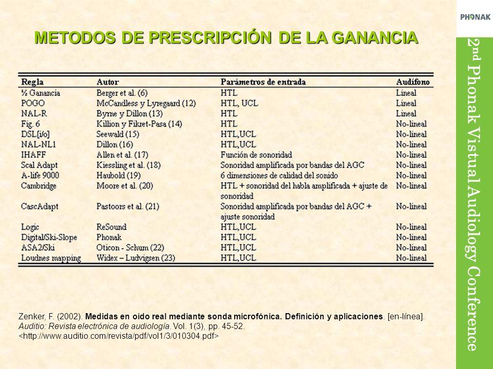METODOS DE PRESCRIPCIÓN DE LA GANANCIA Zenker, F. (2002). Medidas en oído real mediante sonda microfónica. Definición y aplicaciones. [en-línea]. Audi