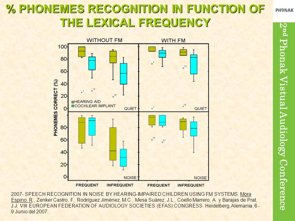2 nd Phonak Vistual Audiology Conference % PHONEMES RECOGNITION IN FUNCTION OF THE LEXICAL FREQUENCY 2007- SPEECH RECOGNITION IN NOISE BY HEARING-IMPA