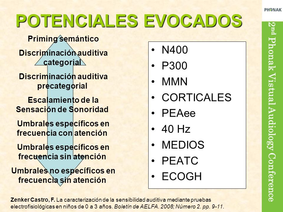 2 nd Phonak Vistual Audiology Conference Priming semántico Discriminación auditiva categorial Discriminación auditiva precategorial Escalamiento de la