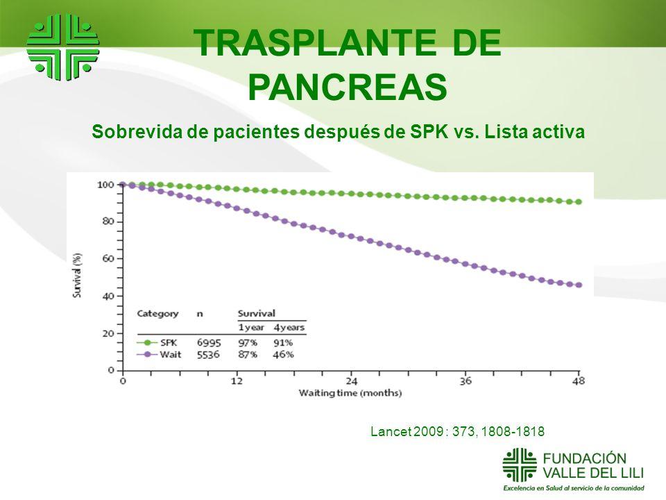 TRASPLANTE DE PANCREAS Lancet 2009 : 373, 1808-1818 Sobrevida de pacientes después de SPK vs. Lista activa