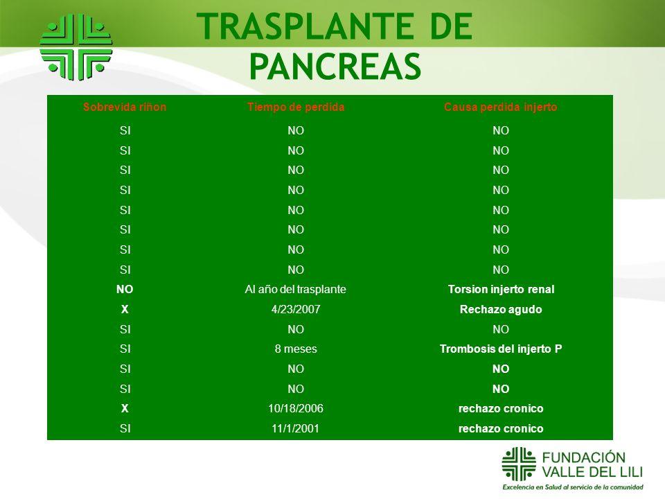 TRASPLANTE DE PANCREAS Sobrevida riñonTiempo de perdidaCausa perdida injerto SINO SINO SINO SINO SINO SINO SINO SINO Al año del trasplanteTorsion inje