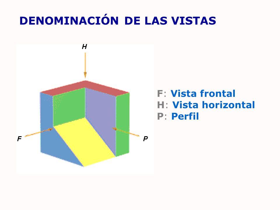 DENOMINACIÓN DE LAS VISTAS F: Vista frontal H: Vista horizontal P: Perfil H FP