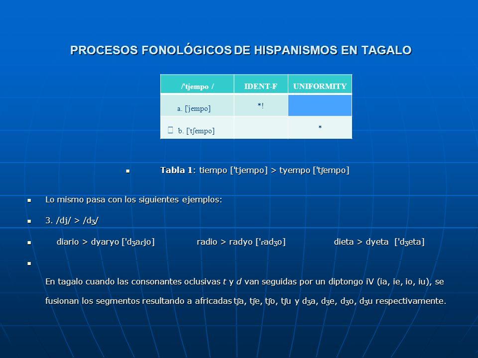 PROCESOS FONOLÓGICOS DE HISPANISMOS EN TAGALO 3.3 Fusión de segmentos 3.3 Fusión de segmentos La coalescencia o fusión de segmentos es el proceso fono
