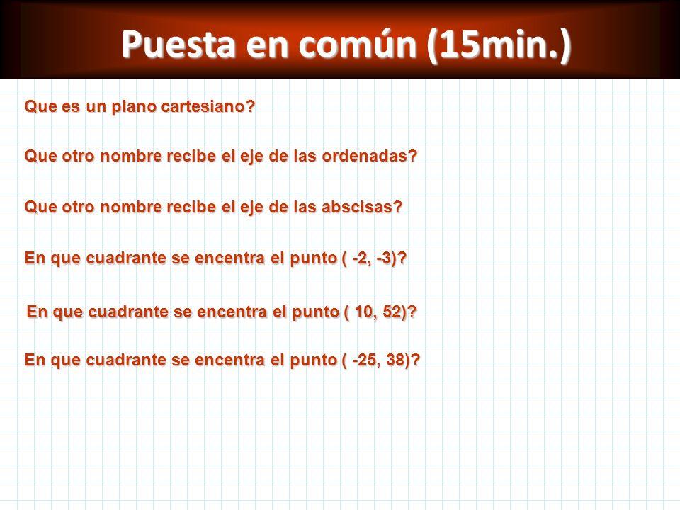Puesta en común (15min.) Que es un plano cartesiano? Que otro nombre recibe el eje de las ordenadas? Que otro nombre recibe el eje de las abscisas? En