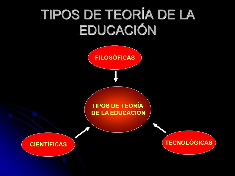 TIPOS DE TEORÍA DE LA EDUCACIÓN TIPOS DE TEORÍA DE LA EDUCACIÓN TECNOLÓGICAS FILOSÓFICAS CIENTÍFICAS