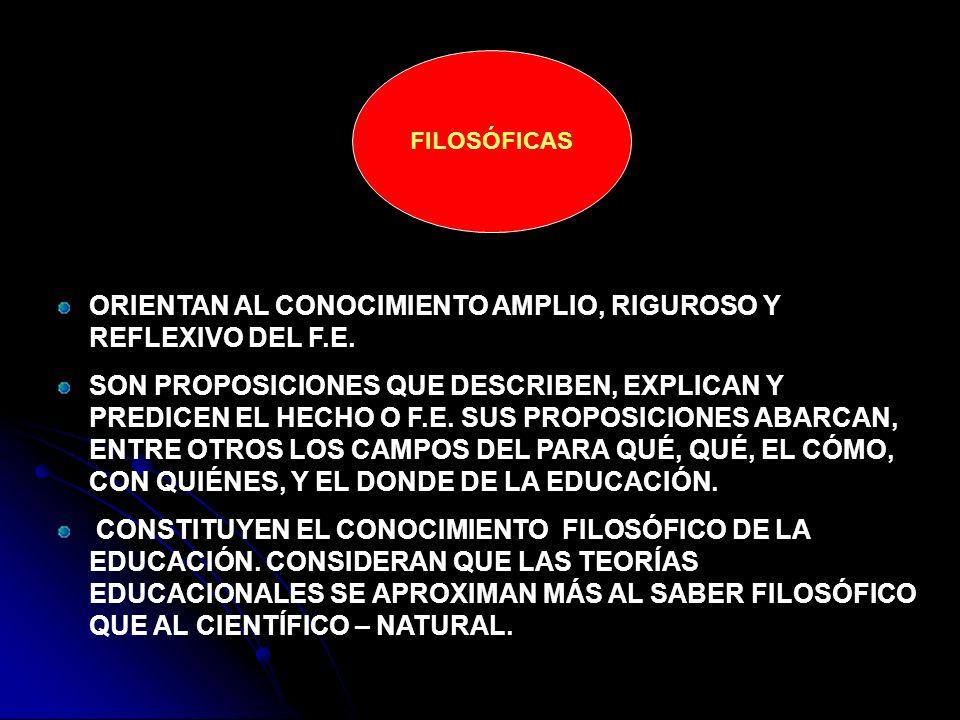 FILOSÓFICAS ORIENTAN AL CONOCIMIENTO AMPLIO, RIGUROSO Y REFLEXIVO DEL F.E. SON PROPOSICIONES QUE DESCRIBEN, EXPLICAN Y PREDICEN EL HECHO O F.E. SUS PR