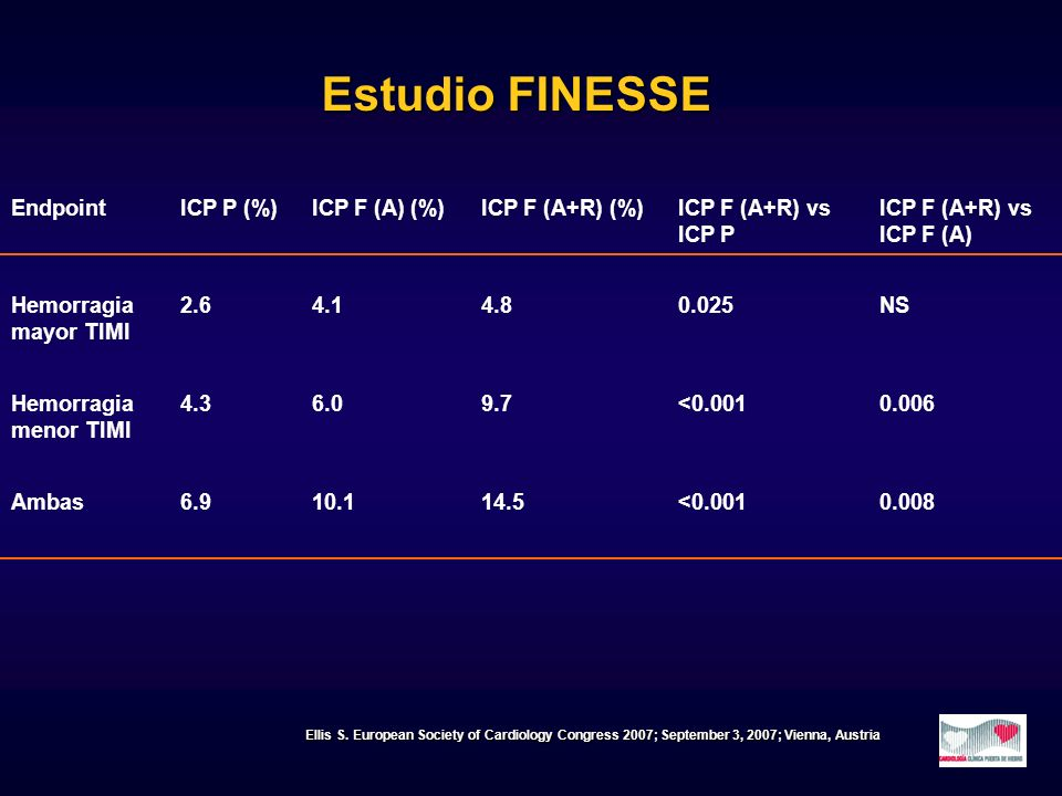 EndpointICP P (%)ICP F (A) (%)ICP F (A+R) (%)ICP F (A+R) vs ICP P ICP F (A+R) vs ICP F (A) Hemorragia mayor TIMI 2.64.14.80.025NS Hemorragia menor TIM