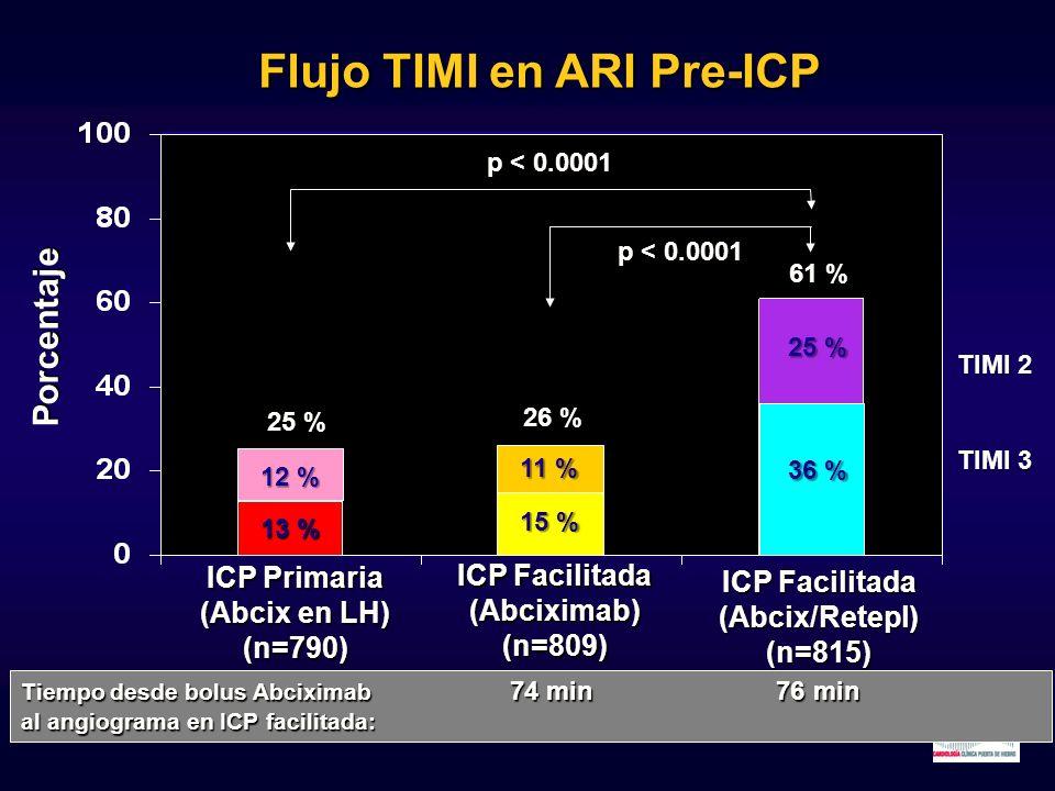 12 % 13 % 11 % 15 % 25 % 36 % 25 % 26 % 61 % ICP Primaria (Abcix en LH) (n=790) ICP Facilitada (Abciximab) (n=809) ICP Facilitada (Abcix/Retepl) (n=81