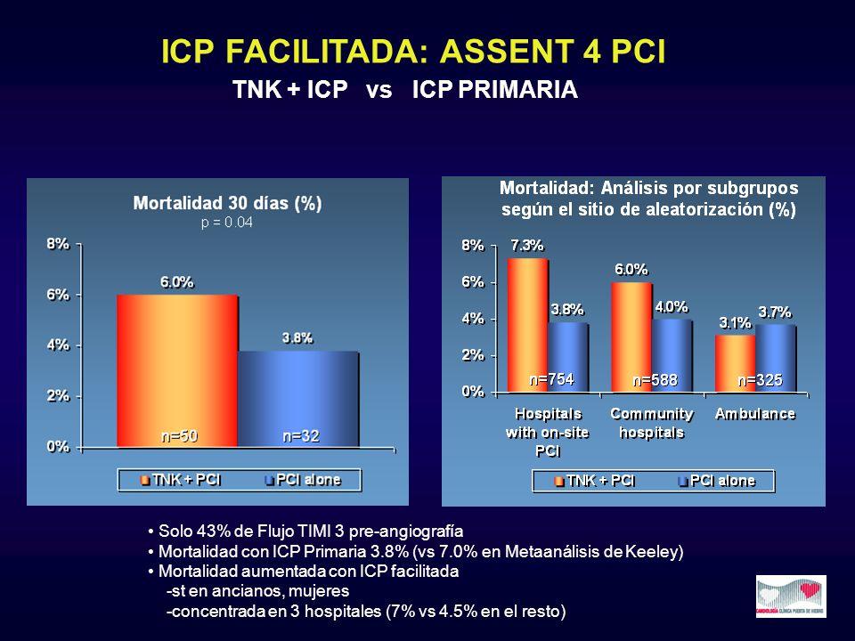 ICP FACILITADA: ASSENT 4 PCI TNK + ICP vs ICP PRIMARIA Solo 43% de Flujo TIMI 3 pre-angiografía Mortalidad con ICP Primaria 3.8% (vs 7.0% en Metaanáli