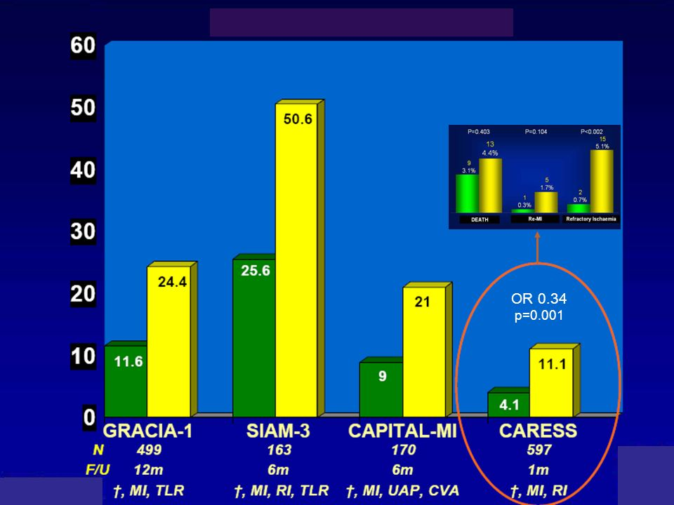 Estudio CARESS Estrategia farmacoinvasiva Tras GRACIA, CAPITAL y SIAM-3 OR 0.34 p=0.001