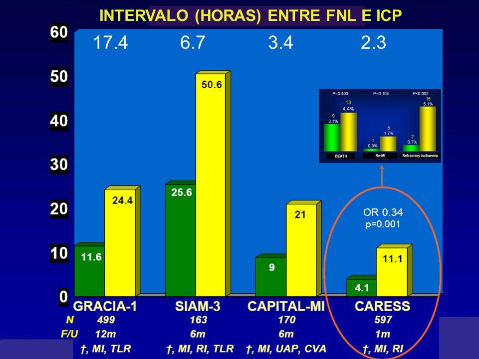 Estudio CARESS Estrategia farmacoinvasiva Tras GRACIA, CAPITAL y SIAM-3 OR 0.34 p=0.001 17.4 6.7 3.4 2.3 INTERVALO (HORAS) ENTRE FNL E ICP