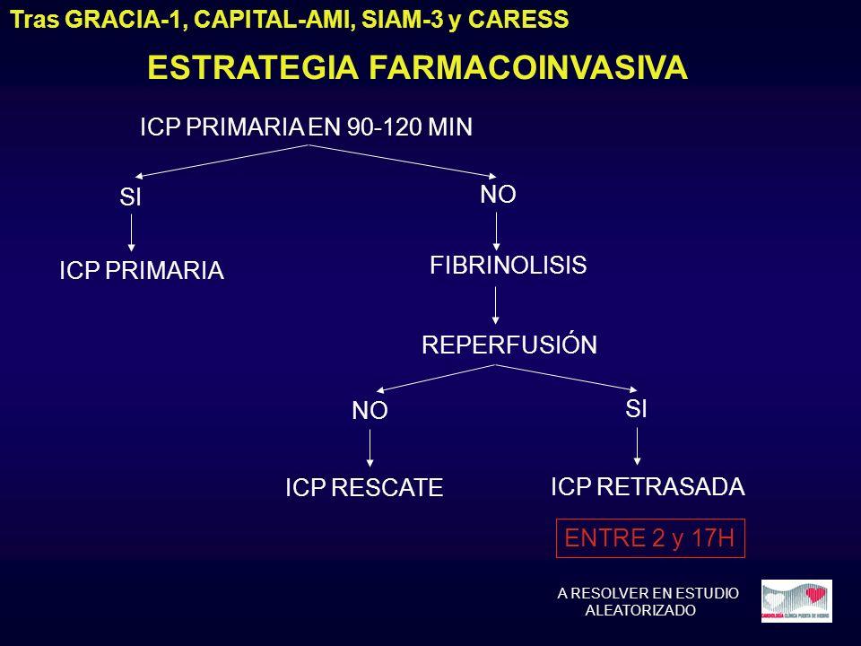 ESTRATEGIA FARMACOINVASIVA Tras GRACIA-1, CAPITAL-AMI, SIAM-3 y CARESS ICP PRIMARIA EN 90-120 MIN SI NO ICP PRIMARIA FIBRINOLISIS REPERFUSIÓN NO ICP R