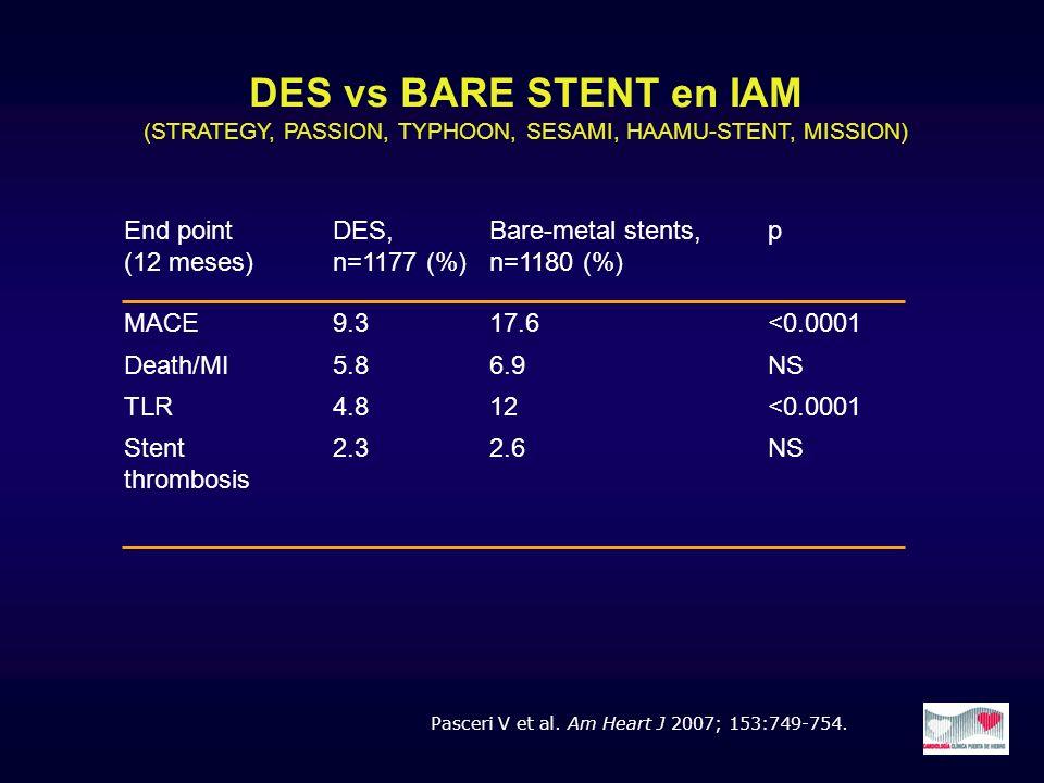 Pasceri V et al. Am Heart J 2007; 153:749-754. End point (12 meses) DES, n=1177 (%) Bare-metal stents, n=1180 (%) p MACE9.317.6<0.0001 Death/MI5.86.9N