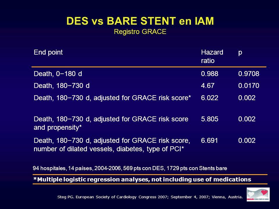 Steg PG. European Society of Cardiology Congress 2007; September 4, 2007; Vienna, Austria. End pointHazard ratio p Death, 0 – 180 d 0.9880.9708 Death,