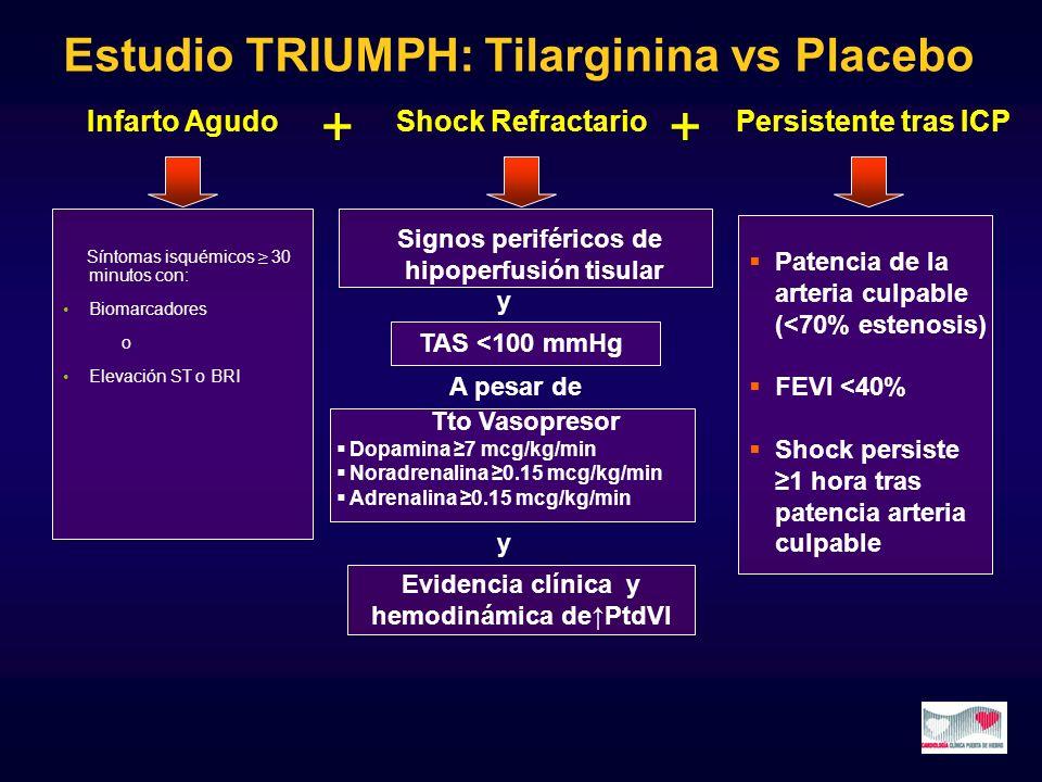 Síntomas isquémicos 30 minutos con: Biomarcadores o Elevación ST o BRI Shock Refractario ++ Infarto Agudo Signos periféricos de hipoperfusión tisular
