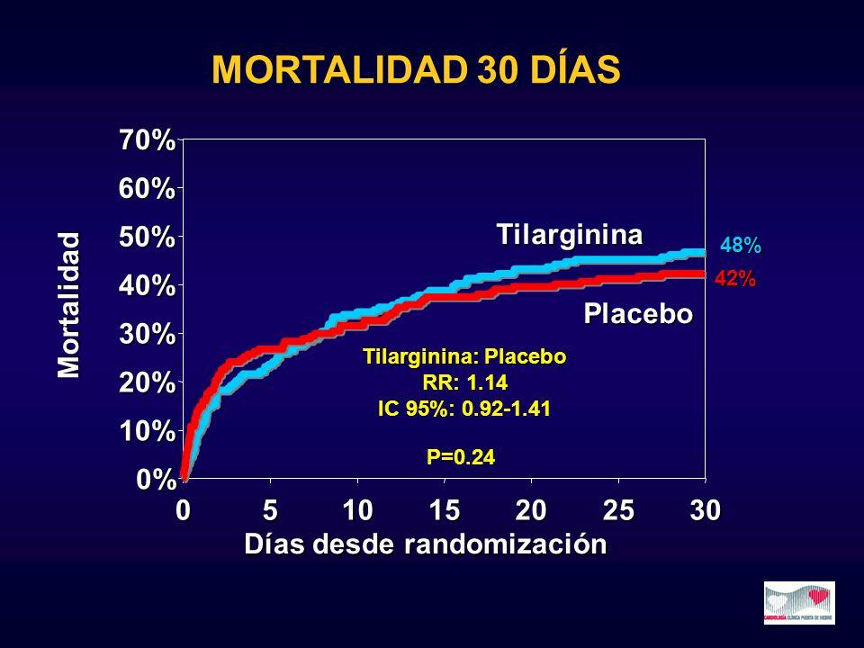 0% 10% 20% 30% 40% 70% 051015202530 Días desde randomización Mortalidad Placebo Tilarginina 60% 50% Tilarginina: Placebo RR: 1.14 IC 95%: 0.92-1.41 P=