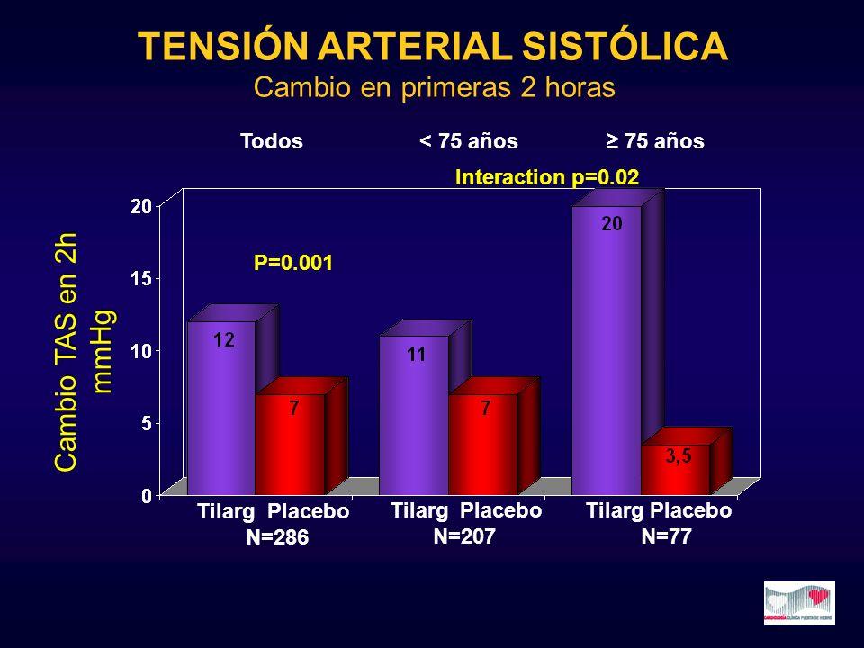 P=0.001 Cambio TAS en 2h mmHg Tilarg Placebo N=286 Tilarg Placebo N=207 Tilarg Placebo N=77 Todos< 75 años 75 años Interaction p=0.02 TENSIÓN ARTERIAL