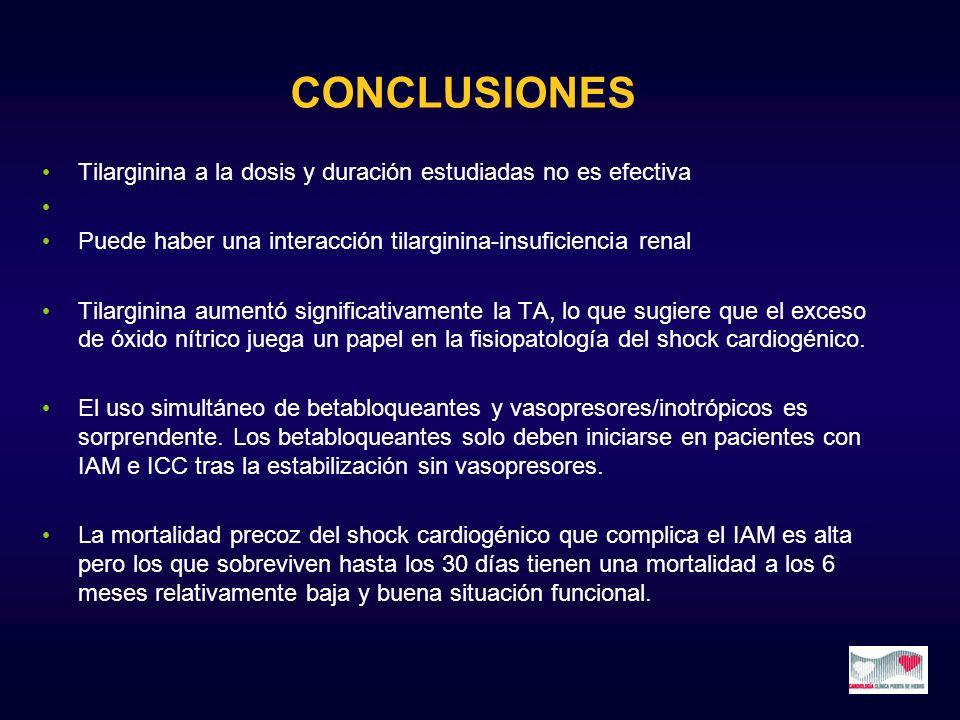 Tilarginina a la dosis y duración estudiadas no es efectiva Puede haber una interacción tilarginina-insuficiencia renal Tilarginina aumentó significat
