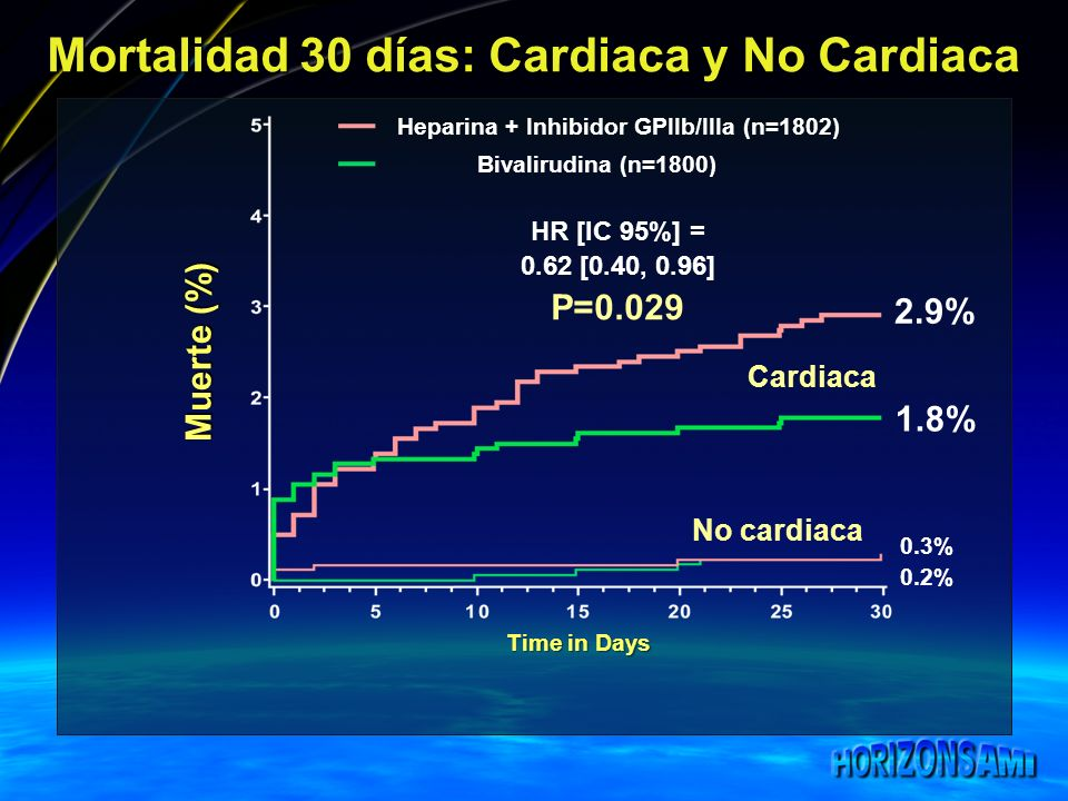 Mortalidad 30 días: Cardiaca y No Cardiaca Muerte (%) Time in Days 2.9% 1.8% Heparina + Inhibidor GPIIb/IIIa (n=1802) Bivalirudina (n=1800) 0.3% 0.2%