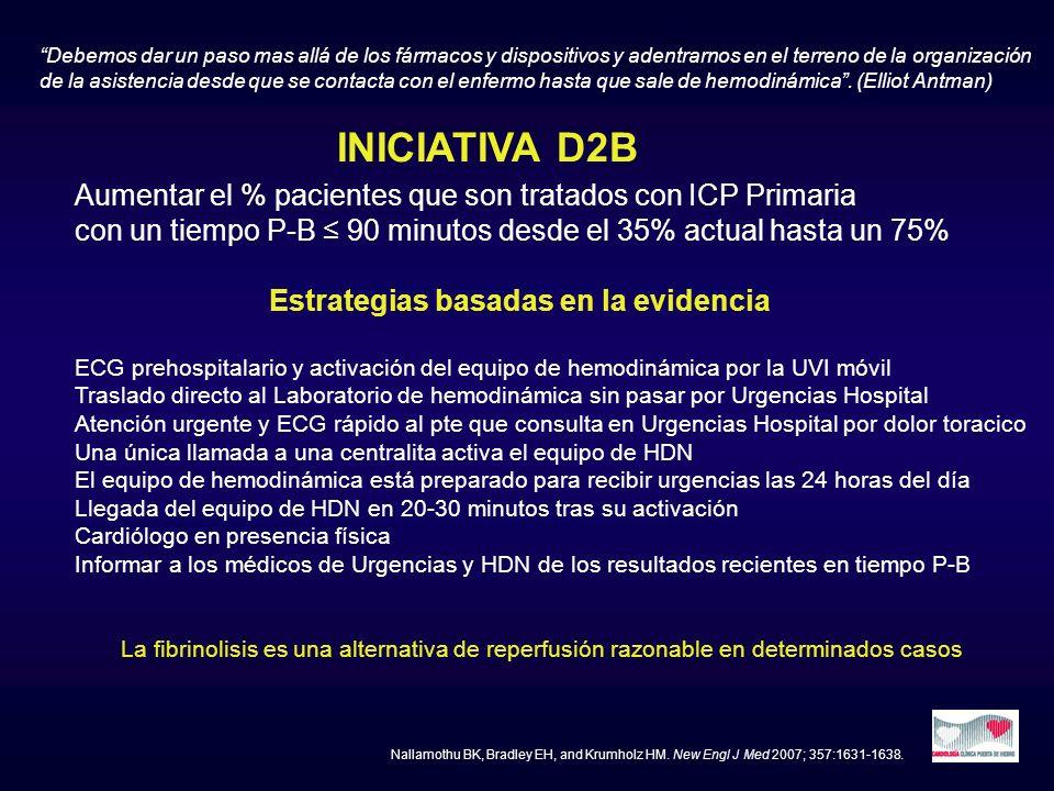 INICIATIVA D2B Aumentar el % pacientes que son tratados con ICP Primaria con un tiempo P-B 90 minutos desde el 35% actual hasta un 75% Estrategias bas