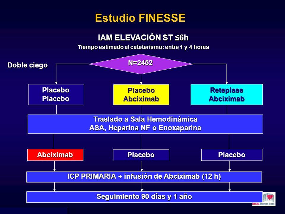IAM ELEVACIÓN ST 6h Tiempo estimado al cateterismo: entre 1 y 4 horas Placebo Abciximab Reteplase Abciximab Placebo Placebo Traslado a Sala Hemodinámi