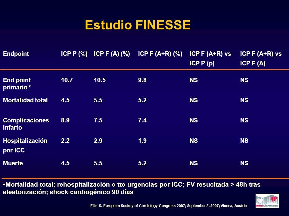 EndpointICP P (%)ICP F (A) (%)ICP F (A+R) (%)ICP F (A+R) vs ICP P (p) ICP F (A+R) vs ICP F (A) End point primario * 10.710.59.8NS Mortalidad total4.55