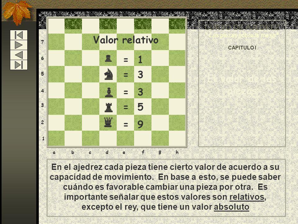 8 7 6 5 4 3 2 1 abcdef g h = 1 = 3 = 5 = 9 Valor relativo En el ajedrez cada pieza tiene cierto valor de acuerdo a su capacidad de movimiento.