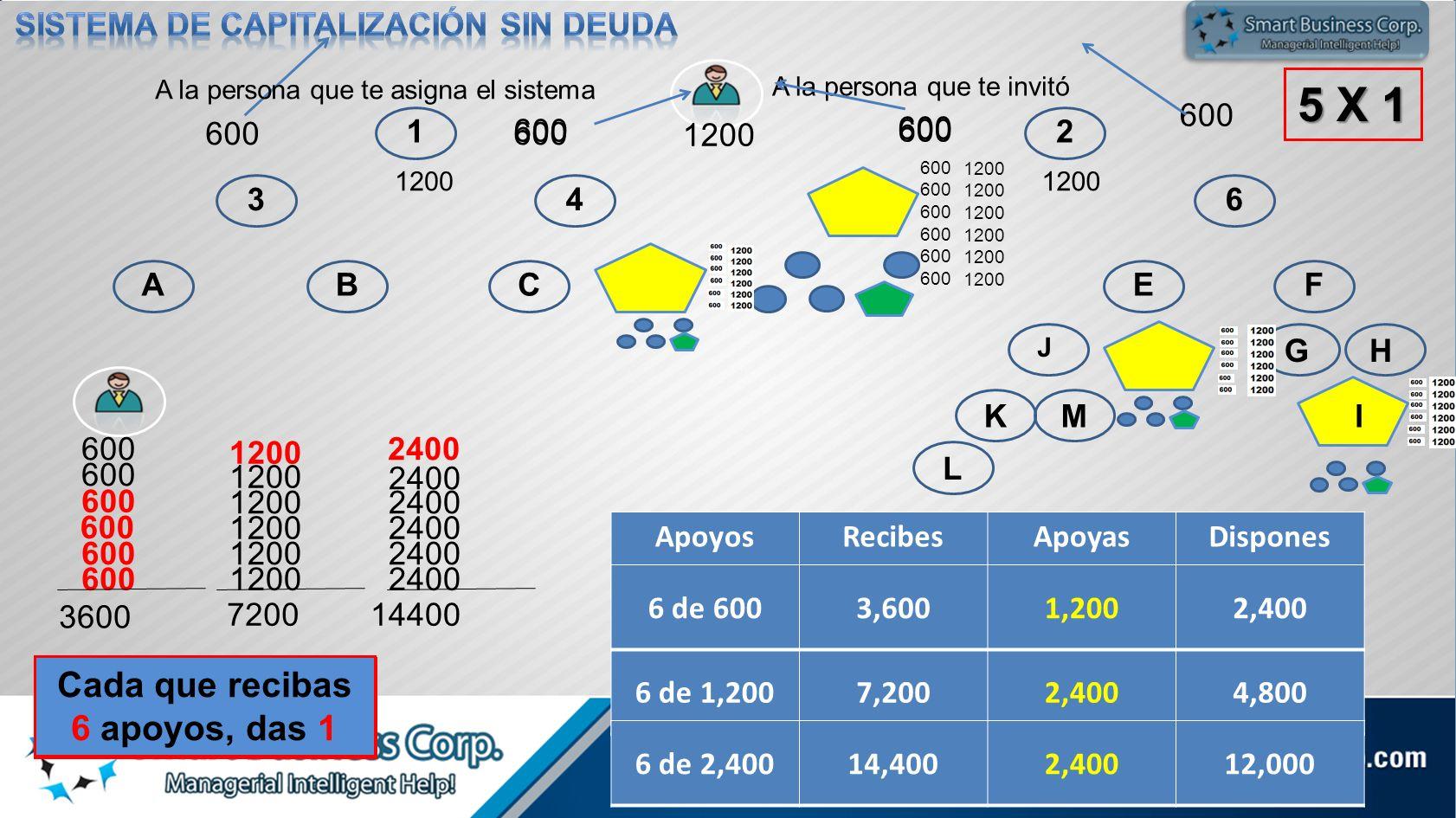 12 3456 ABCDEF GH KM L J N 1200 600 5 X 1 600 1200 600 3600 1200 7200 2400 14400 Cada que recibas 6 apoyos, das 1 Cada que recibas 6 apoyos, das 1 600 ApoyosRecibesApoyasDispones 6 de 1,2007,2002,4004,800 6 de 6003,6001,2002,400 6 de 2,40014,4002,40012,000 1200 600 A la persona que te invitó 600 A la persona que te asigna el sistema I 1200