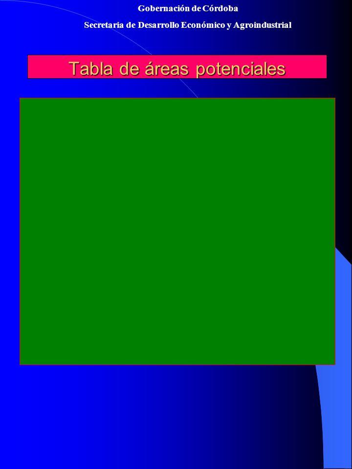 Gobernación de Córdoba Secretaria de Desarrollo Económico y AgroindustrialTabla de áreas potenciales