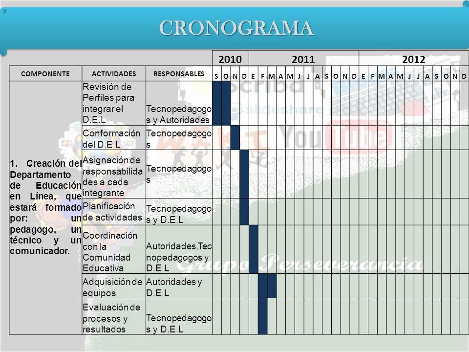 CRONOGRAMACRONOGRAMA 201020112012 COMPONENTEACTIVIDADESRESPONSABLES SONDEFMAMJJASONDEFMAMJJASOND 1. Creación del Departamento de Educación en Línea, q