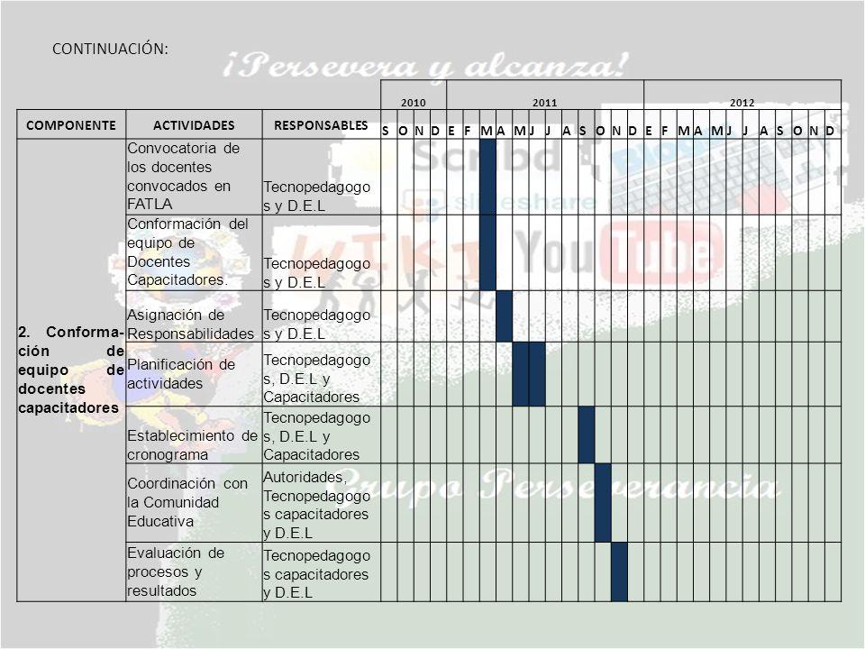 CONTINUACIÓN: 201020112012 COMPONENTEACTIVIDADESRESPONSABLES SONDEFMAMJJASONDEFMAMJJASOND 2. Conforma- ción de equipo de docentes capacitadores Convoc