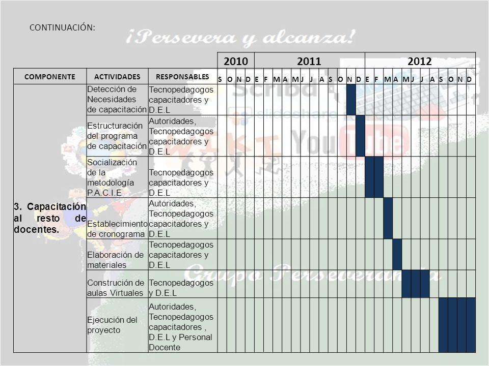 201020112012 COMPONENTEACTIVIDADESRESPONSABLES SONDEFMAMJJASONDEFMAMJJASOND 3. Capacitación al resto de docentes. Detección de Necesidades de capacita