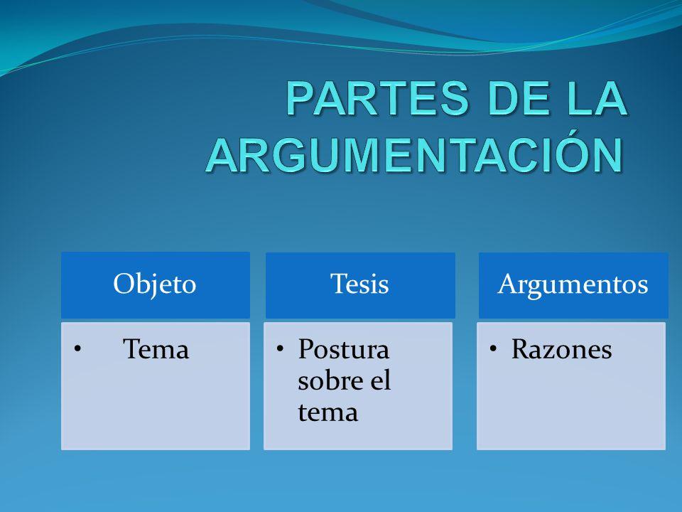 Objeto Tema Tesis Postura sobre el tema Argumentos Razones
