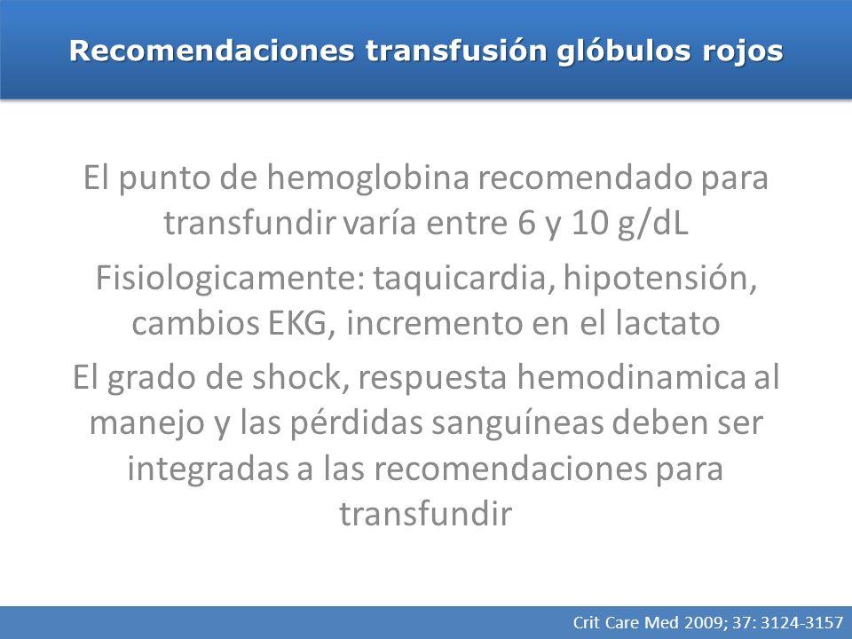 Recomendaciones transfusión glóbulos rojos Crit Care Med 2009; 37: 3124-3157 El punto de hemoglobina recomendado para transfundir varía entre 6 y 10 g/dL Fisiologicamente: taquicardia, hipotensión, cambios EKG, incremento en el lactato El grado de shock, respuesta hemodinamica al manejo y las pérdidas sanguíneas deben ser integradas a las recomendaciones para transfundir