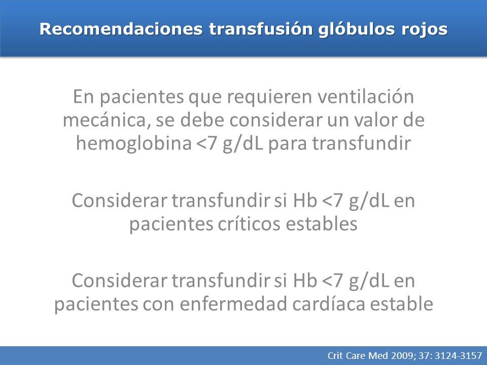 Recomendaciones transfusión glóbulos rojos Crit Care Med 2009; 37: 3124-3157 En pacientes que requieren ventilación mecánica, se debe considerar un valor de hemoglobina <7 g/dL para transfundir Considerar transfundir si Hb <7 g/dL en pacientes críticos estables Considerar transfundir si Hb <7 g/dL en pacientes con enfermedad cardíaca estable