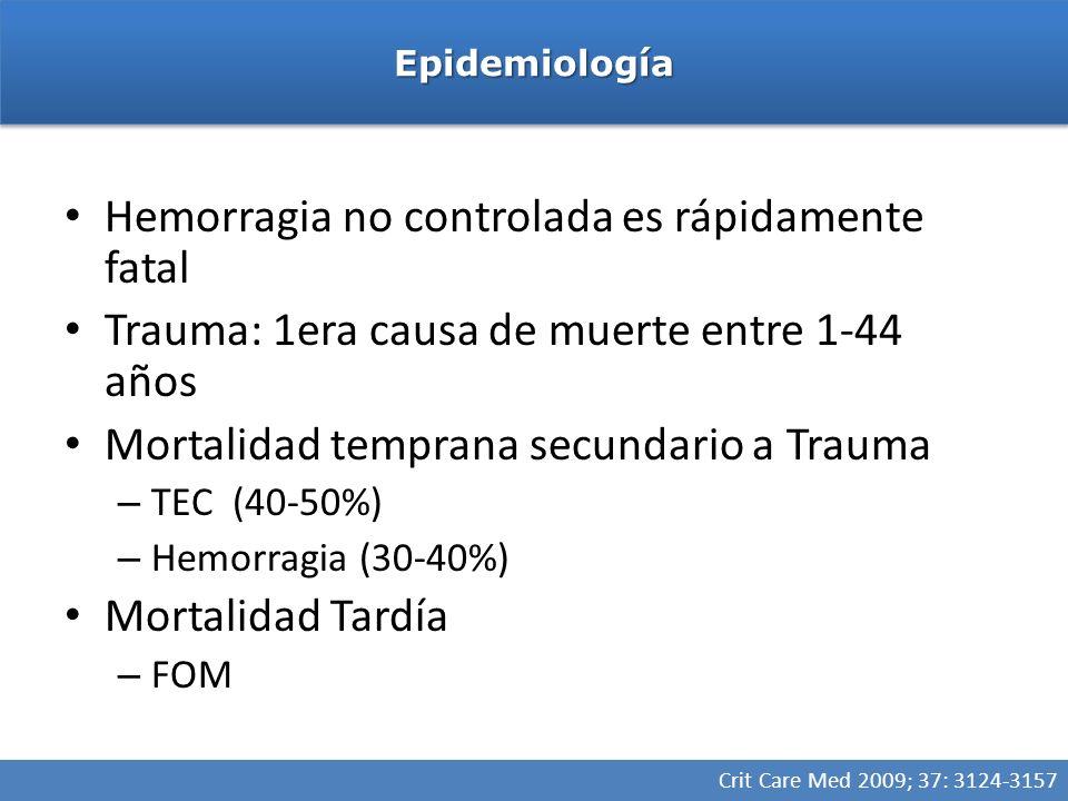 Hemorragia no controlada es rápidamente fatal Trauma: 1era causa de muerte entre 1-44 años Mortalidad temprana secundario a Trauma – TEC (40-50%) – Hemorragia (30-40%) Mortalidad Tardía – FOM EpidemiologíaEpidemiología Crit Care Med 2009; 37: 3124-3157