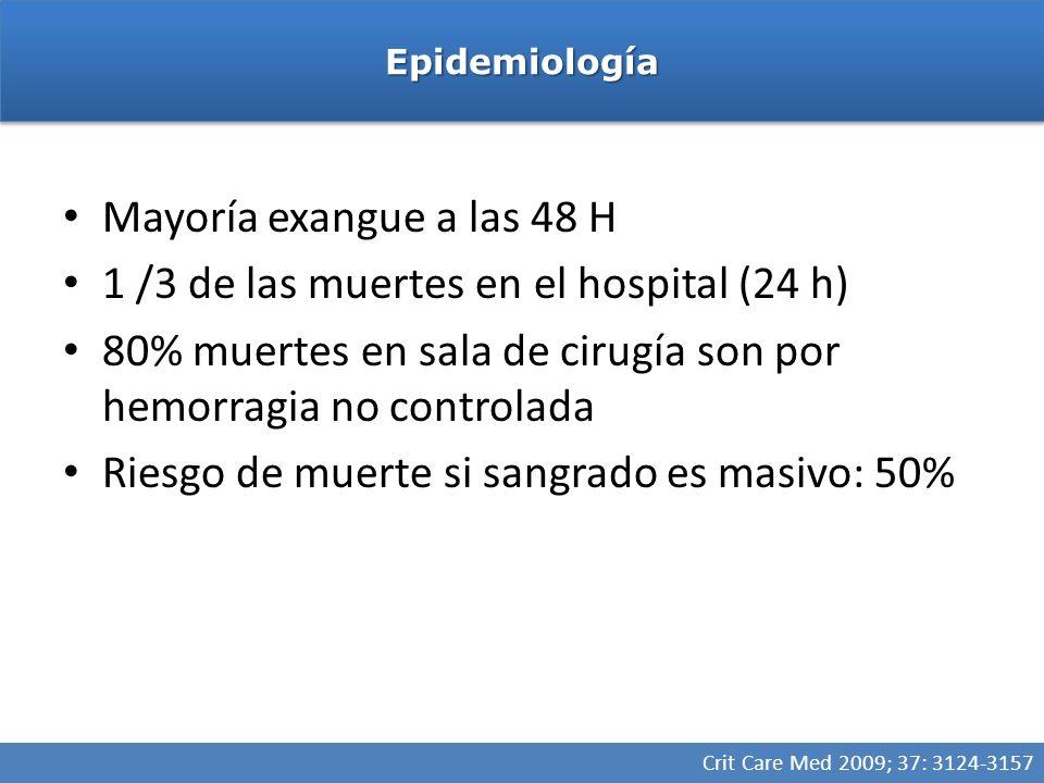 Mayoría exangue a las 48 H 1 /3 de las muertes en el hospital (24 h) 80% muertes en sala de cirugía son por hemorragia no controlada Riesgo de muerte si sangrado es masivo: 50% EpidemiologíaEpidemiología Crit Care Med 2009; 37: 3124-3157