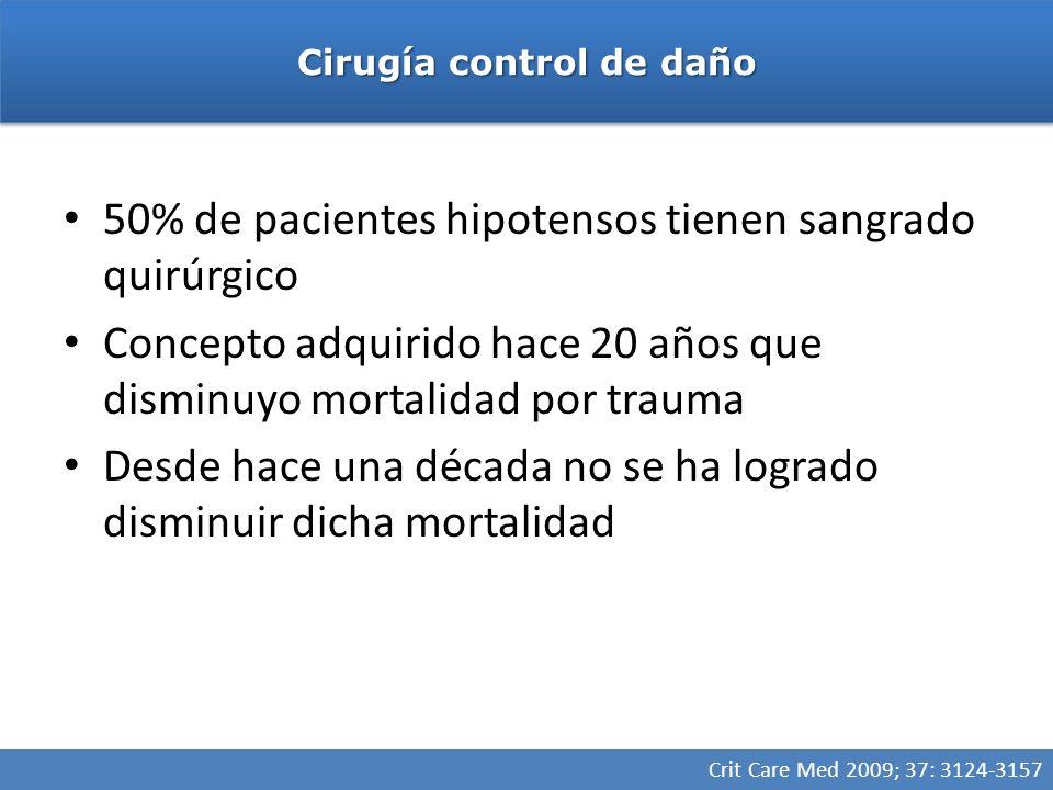 50% de pacientes hipotensos tienen sangrado quirúrgico Concepto adquirido hace 20 años que disminuyo mortalidad por trauma Desde hace una década no se