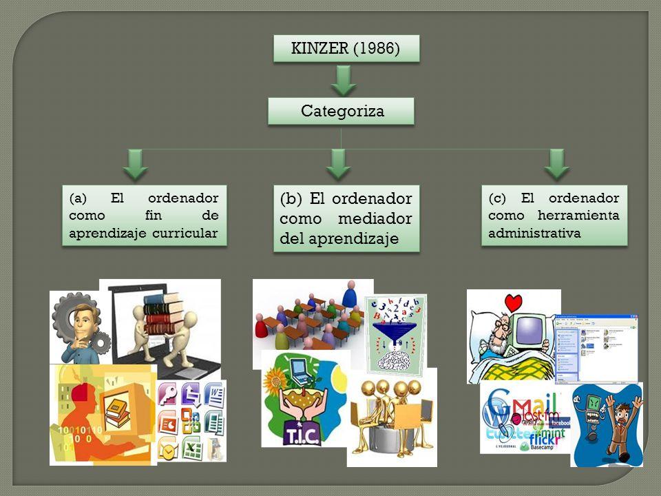 KINZER (1986) Categoriza (a) El ordenador como fin de aprendizaje curricular (b) El ordenador como mediador del aprendizaje (c) El ordenador como herramienta administrativa