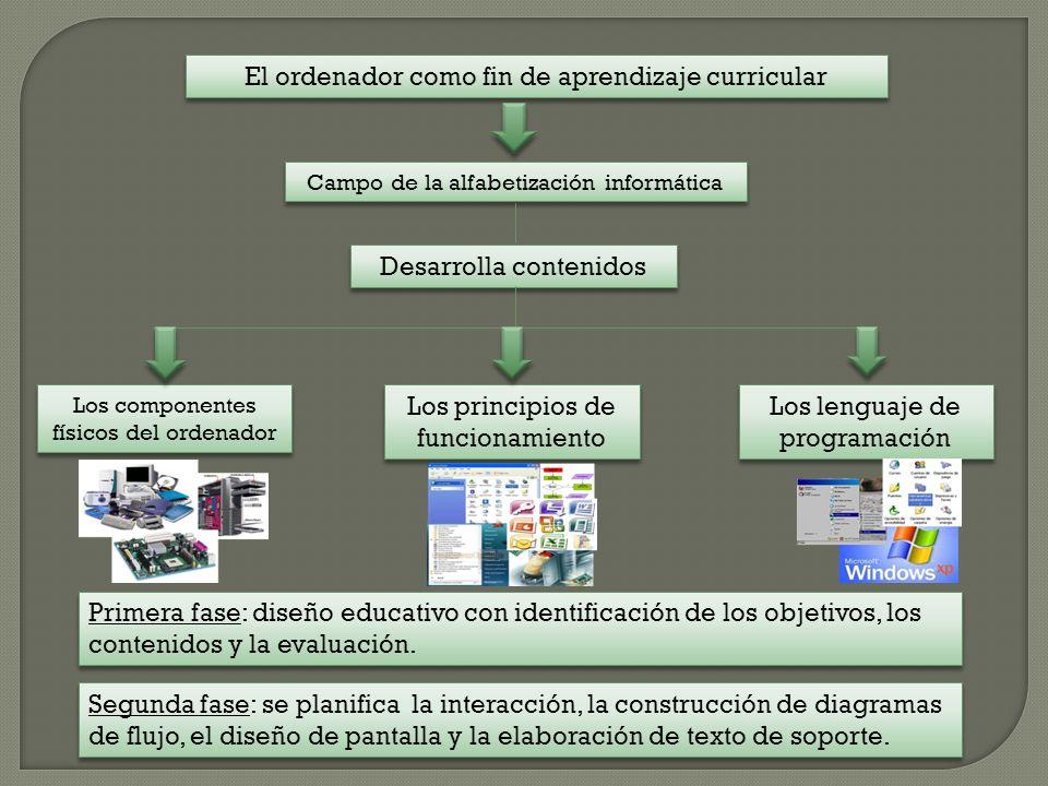 El ordenador como fin de aprendizaje curricular Campo de la alfabetización informática Desarrolla contenidos Los principios de funcionamiento Los componentes físicos del ordenador Los lenguaje de programación Primera fase: diseño educativo con identificación de los objetivos, los contenidos y la evaluación.