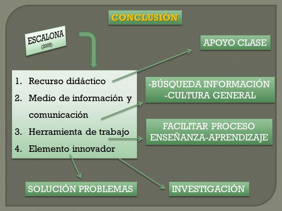 1.Recurso didáctico 2.Medio de información y comunicación 3.Herramienta de trabajo 4.Elemento innovador 1.Recurso didáctico 2.Medio de información y comunicación 3.Herramienta de trabajo 4.Elemento innovador APOYO CLASE -BÚSQUEDA INFORMACIÓN -CULTURA GENERAL -BÚSQUEDA INFORMACIÓN -CULTURA GENERAL FACILITAR PROCESO ENSEÑANZA-APRENDIZAJE FACILITAR PROCESO ENSEÑANZA-APRENDIZAJE SOLUCIÓN PROBLEMAS INVESTIGACIÓN CONCLUSIÓNCONCLUSIÓN